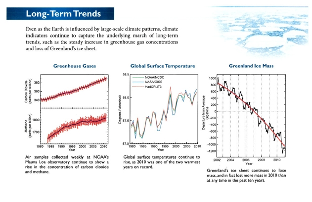 global-warming-long_term_trends