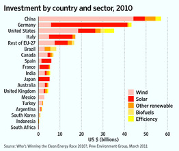 green-investments-by-country