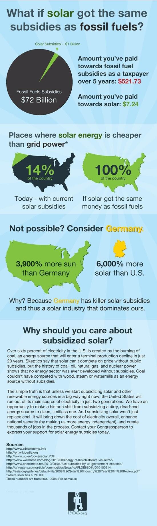 solar-subsidies1