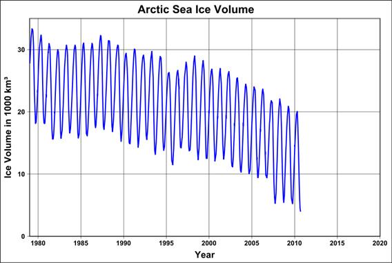 plot_arctic_sea_ice_volume_svg_568