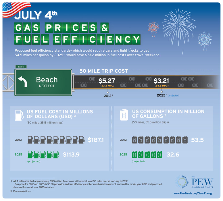 clen-fuel-efficiency-july4